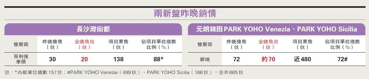 PARK YOHO 尚都昨共沽90伙 佔全晚可售102伙近九成  閒日新盤續旺