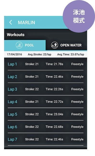 在泳池模式中,用戶每個直池用了多少時間和多少個泳式動作,Marlin都會以語音提示通知用戶,並全部記錄下來,讓用戶之後傳送至手機App,方便重溫。