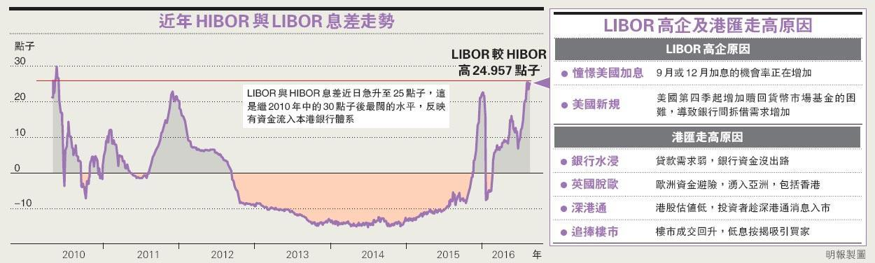 熱錢湧入 港美息差6年最闊  遠期港匯高見7.73  分析:或伺機入市