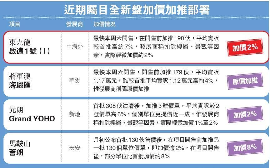 啟德1號收5000票 未開售已加價  加推190伙加價2%  最快周六賣