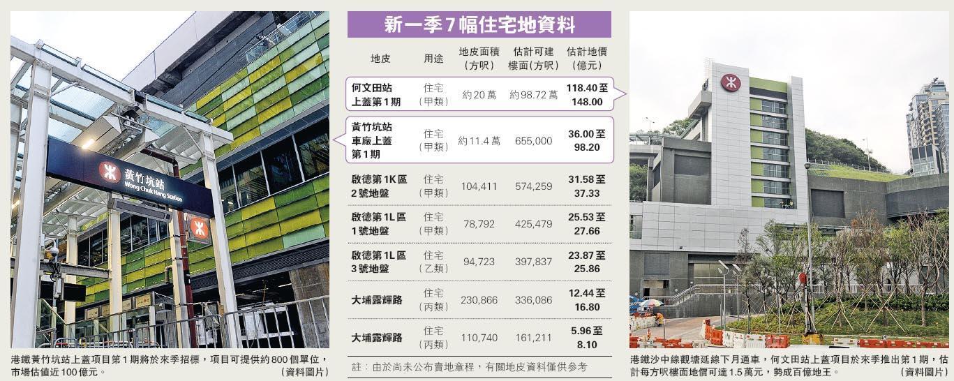 新季多靚地 何文田黃竹坑站齊推  兩上蓋共涉1800伙 打破兩季港鐵零供應
