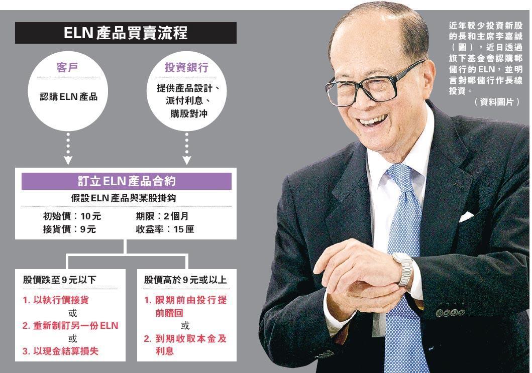 李嘉誠掃郵儲行ELN 值百億  基金會:看好股價  分析:穩收高息