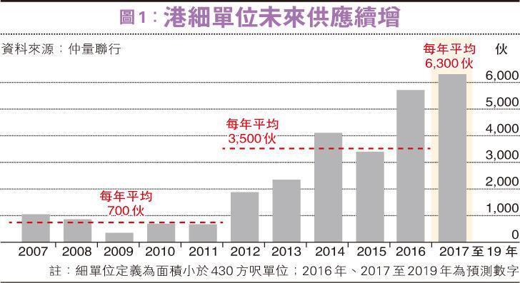 勿忽視香港重回實質正利率