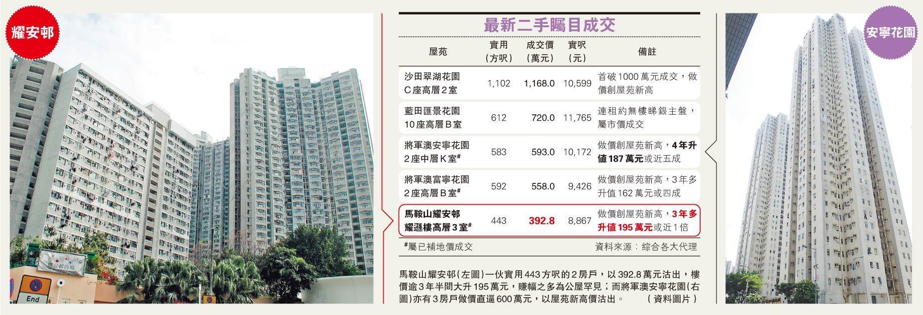 耀安邨逼400萬破頂 3年半升1倍 賺幅驚人 公屋市場罕見