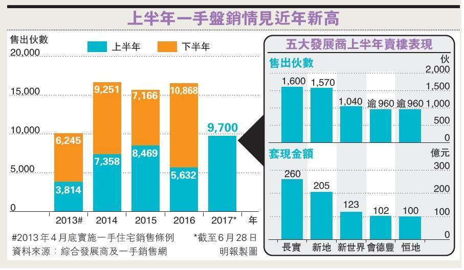 上半年一手沽近萬伙 4年最多  五大發展商涉6130伙 吸金近800億