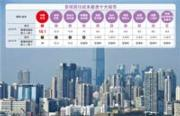 2016年香港樓價平均為港人年收入的18.1倍,雖較2015年的19倍略低,但仍佔據全球最貴位置,並且連續7年位居供付負擔最沉重的城市。(資料圖片)