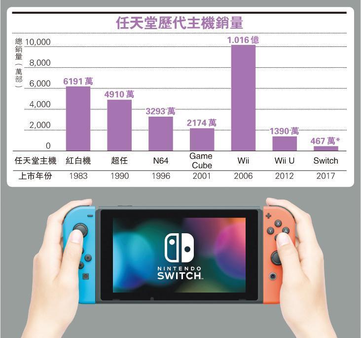 任天堂Switch最大的特色是易於拆卸,手柄、屏幕、主機皆可分離。用戶在家玩的時候,可把屏幕裝到主機,接上電視就是電視遊戲機。