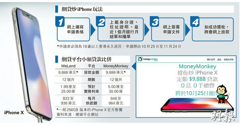 網貸公司推「炒iPhone」貸款 定額9888元 首月免息之後最高30厘