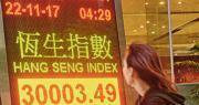 恒指昨日收市突破30,000點,報30,003點,為10年來首次,今年至今恒指累升36%。(中新社)