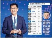 首十位投資大中華區獨角獸的機構中,有8間均專門從事基金投資,只有騰訊及阿里巴巴作為內地互聯網巨頭踩過界,成功「捕獲」多家獨角獸。圖為騰訊主席馬化騰。(資料圖片)