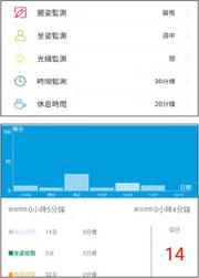 在「防近視智能筆」的手機App內,可以設定監測握姿、坐姿程度是嚴格、適中還是寬鬆,也可以設定連續使用時間和休息時間(上圖)。家長可以在App內查閱使用的數據(下圖)。(攝影 劉焌陶)