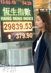 恒生指數昨早一度升逾700點,但午後升幅收窄,收市報29,839點,升379點,連續第6個交易日出現陰燭。北水缺席下,全日成交降至1288億元。(中通社)