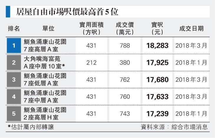 康山呎價兩周3破頂 逾1.8萬膺居屋王 優質戶料挑戰2萬