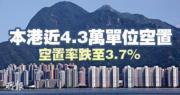【波叔好嘢】差估署:去年住宅空置率3.7% 下跌0.1個百分點