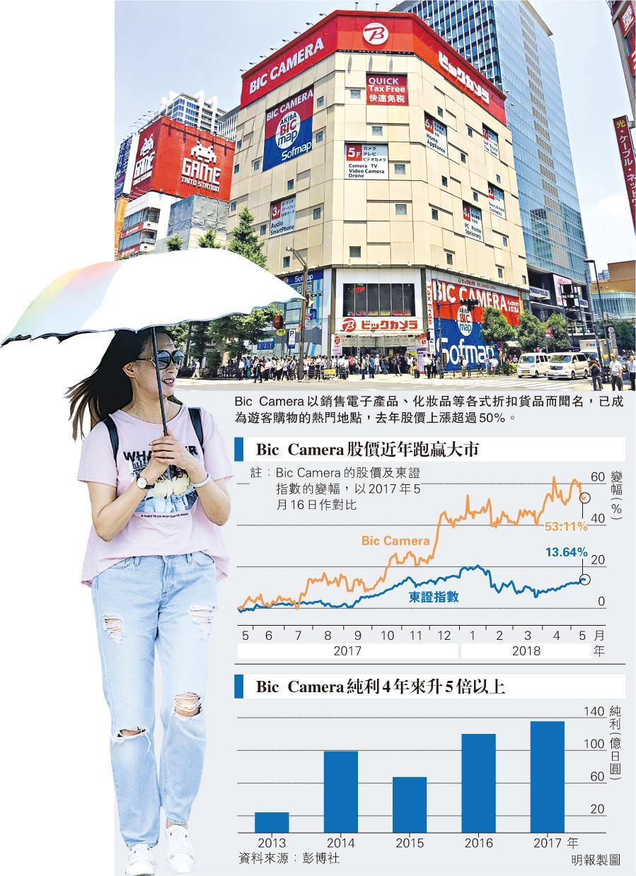 中國訪客帶旺Bic Camera 股價去年飈50% 創辦人身家漲140億