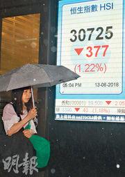 美歐日央行議息前夕,市場憂慮立場偏鷹,港股沽壓沉重,恒指昨收報30,725點,跌377點,再次失守31,000點。(中通社)