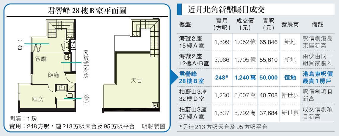 君譽峰248呎特色戶售1240萬  實呎5萬 貴絕港島東1房單位