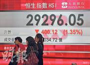 中港股市周二小股災後,大市反彈一日即腳軟,恒指收市跌400點,報29,296點,險守250天線之上,為2016年尾以來最接近牛熊線的一次。不過多達26隻藍籌股已率先失守牛熊線。(新華社)