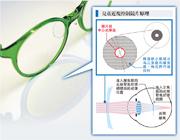 鏡片的中央劃出一個正常度數、用於矯正視力的中心光學區(紅圈示),再在中心光學區外圍設計很多個蜂窩狀小區域;小區域同樣分為正焦區和離焦區,梅花間竹地排列。這樣既可以在視網膜上投射清晰影像,亦可以投射在視網膜前方,令配戴小童的眼軸生長趨向變短,抑制近視加深。(曾憲宗攝)