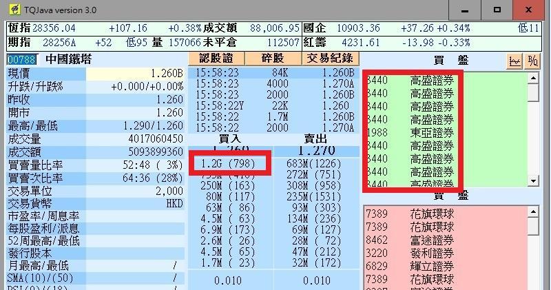 鐵塔今日尾市買盤全數為高盛,並多達12億股買盤死頂在1.26元水平。