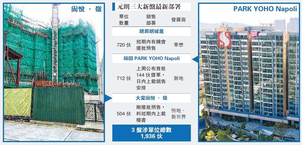 尚悅‧嶺獲批預售涉504伙  擬下月開售 元朗勢掀新盤戰