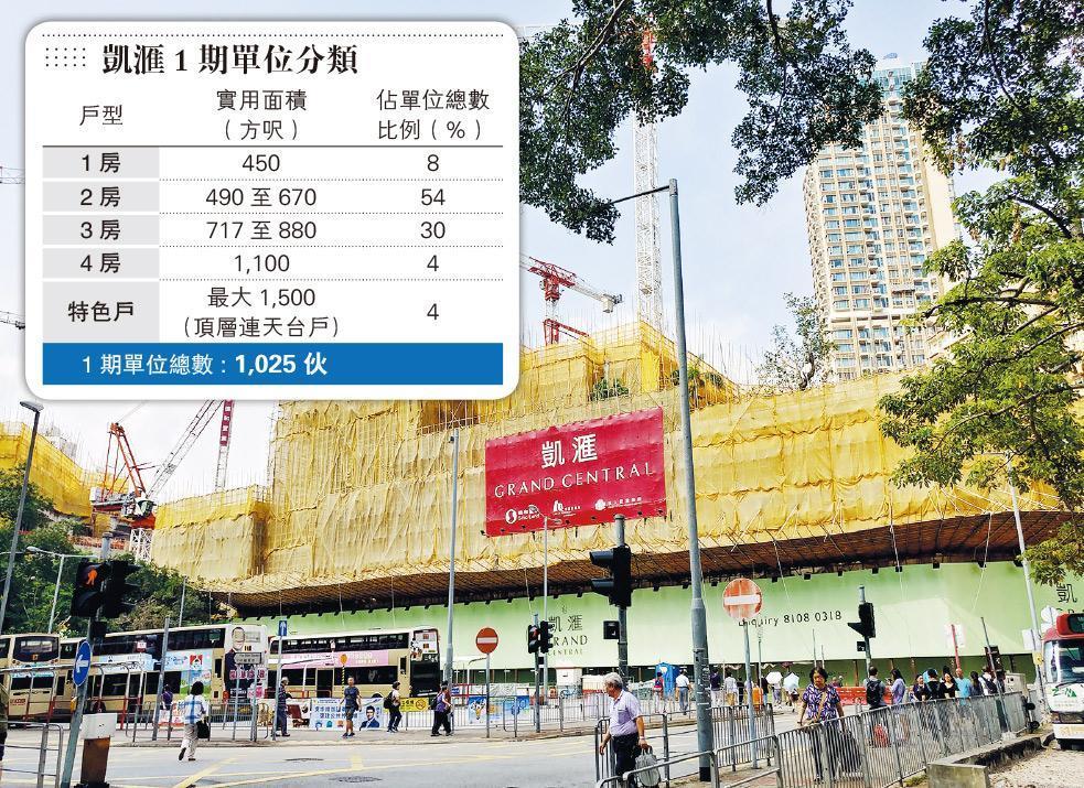 觀塘凱滙1期1025伙 最快下月登場 信置:蛻變商業核心區  不憂承接力