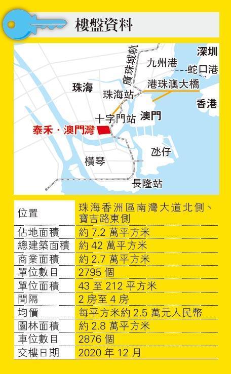 珠海投資商業公寓200萬人幣入場