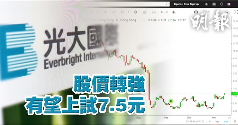光大國際股價轉強 有望上試7.5元