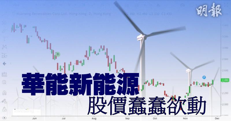 華能新能源業績強勁 股價蠢蠢欲動