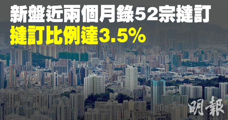 新盤兩月52宗撻訂  撻訂比例達3.5%  首3季僅0.8%