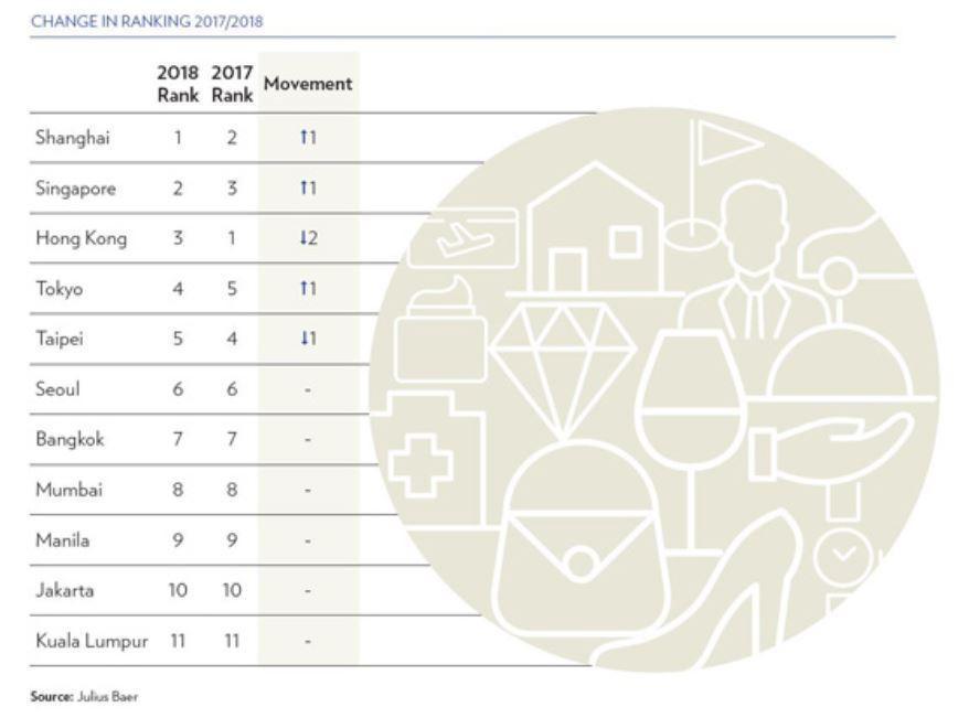 來源:瑞士寶盛私人銀行今天發布《2018年亞洲財富報告》。