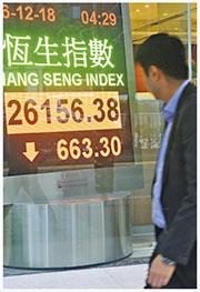受市場氣氛影響,騰訊昨日大跌5.2%,拖低恒指139點;恒指昨日最多跌803點至26,016點,收市報26,156點,跌663點,全日主板成交增至970億元(中新社)