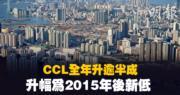 CCL全年升逾5% 2015年後新低