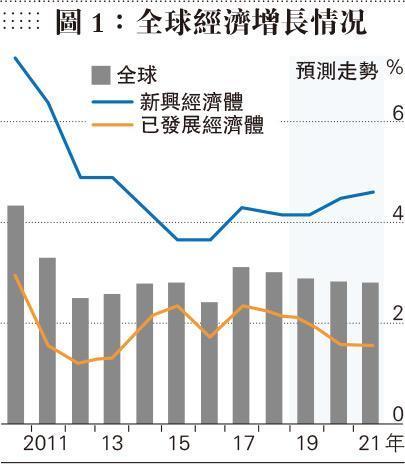 陸振球:增固定收入 抗經濟寒冬