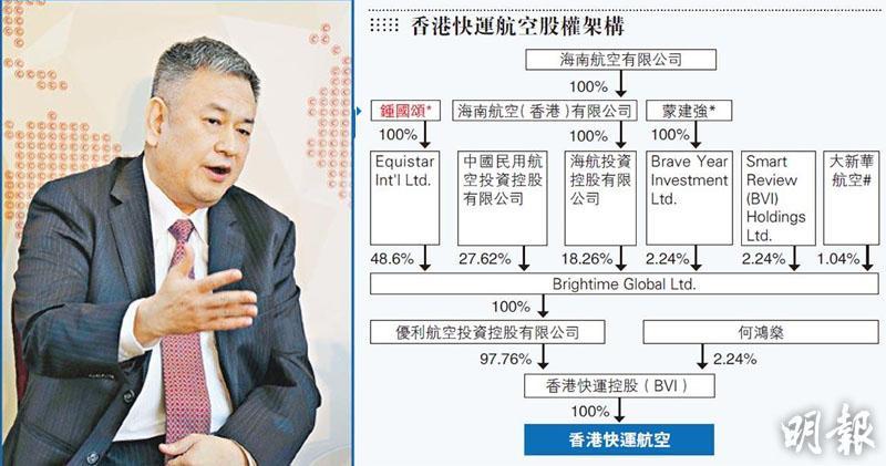 圖為香港快運董事長的鍾國頌。