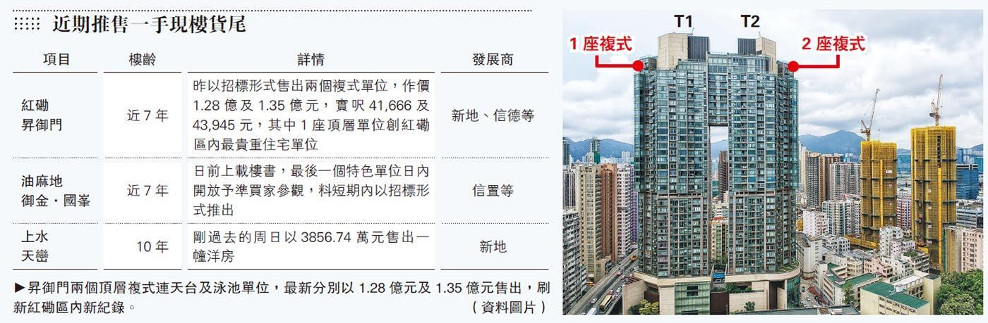 昇御門複式貨尾1.35億沽 貴絕紅磡  連售兩伙共2.63億 傳同一組買家購入