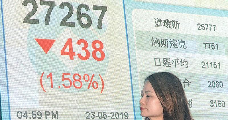 騰訊失守330元關 野村:溝貨良機  恒指10天線逼近250天線 恐現「死亡交叉」