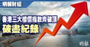 本港樓價指數逼190點破頂 三大指數齊升創紀錄