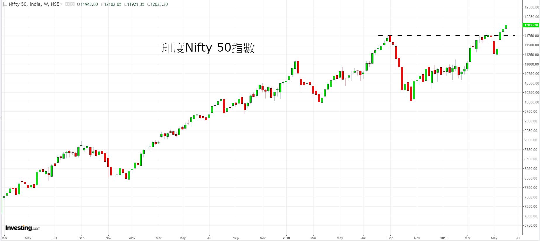 印度Nifty50指數