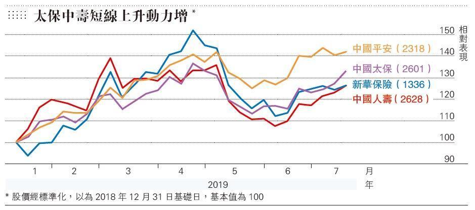 【專家教路】劉思明:內部回穩政策利好 太保強勢