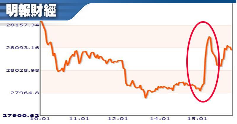 港澳辦提出3點意見 港股一度挾高 現跌幅再擴大