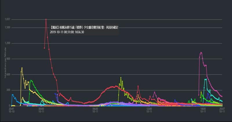 圖中每一條不同顏色的線代表不同的新聞機構的不同新聞,數值(X軸)愈高代表互動率愈高,互動率包含分享、讚好及留言等總和,互動率高反映大眾對該則新聞的關注度。