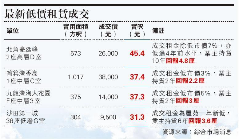 第一城2房月租跌穿萬元  低見9500元 屋苑一年新低