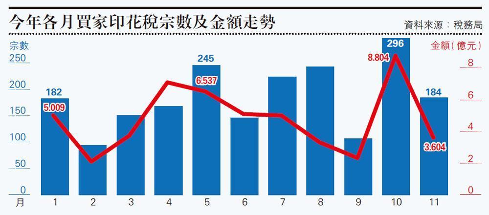 上月三大辣稅13億 按月急跌46%  涉境外買家BSD挫六成 跌幅最勁