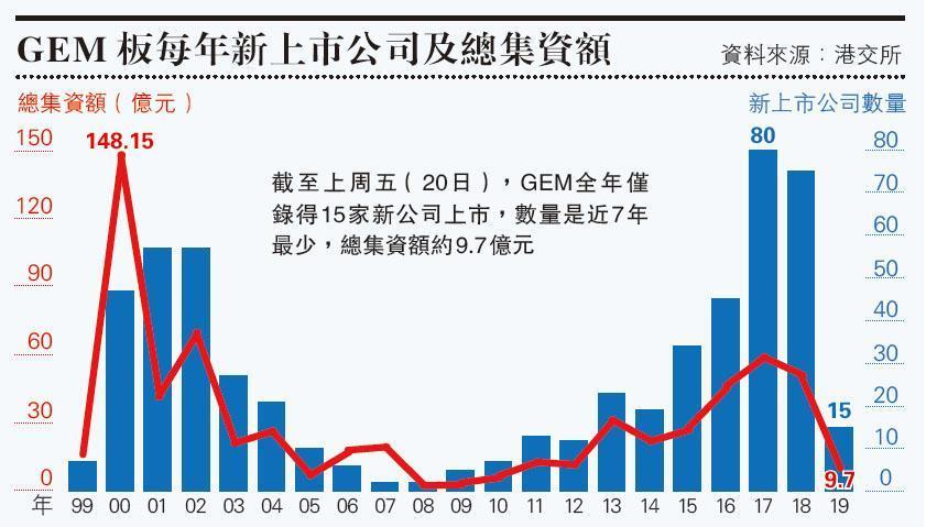 GEM板新股數量7年低  上市公司爆逃亡潮