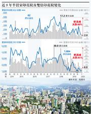 業界預料,在武漢肺炎影響下,未來數月投資者或境外買家入市個案將續跌。(資料圖片)