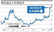 《金融時報》︰匯控曾研停派息  現價股息率逾9厘 英倫銀行或本周有指引