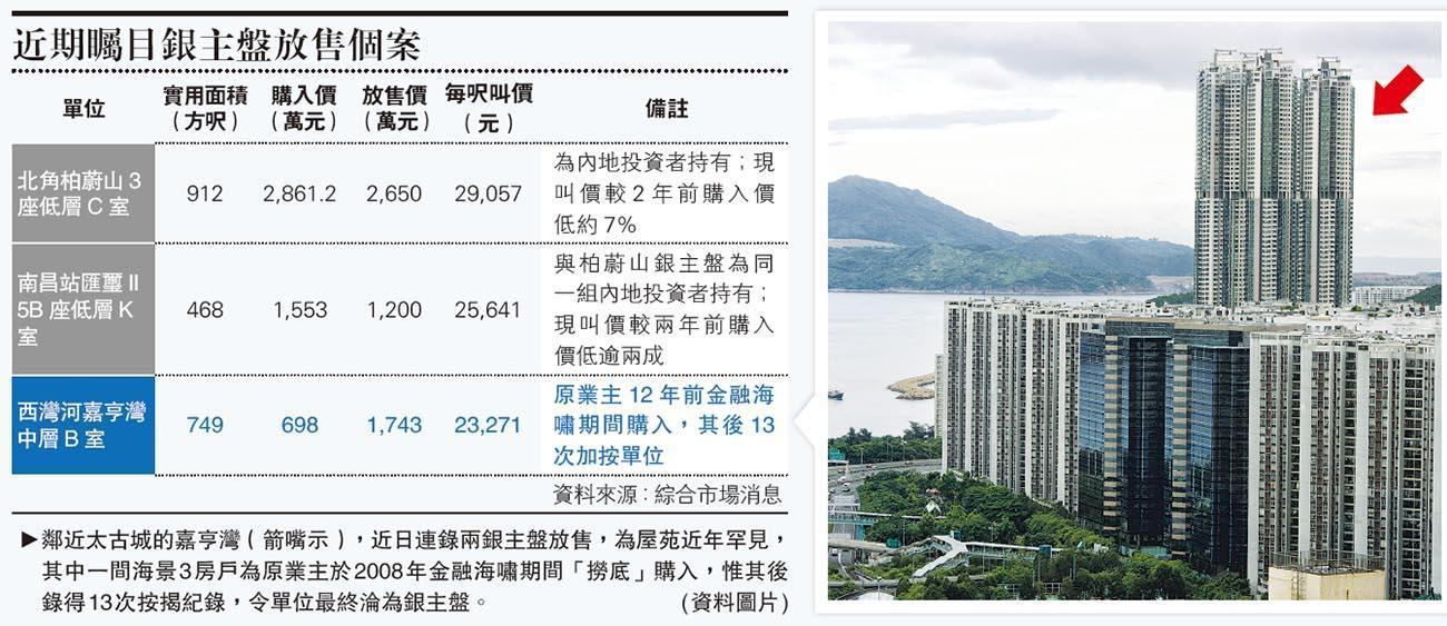嘉亨13按銀主盤1743萬放售  海嘯時698萬買入  料近年財困瘋狂加按