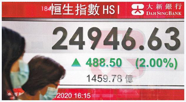 港股昨追落後,午後突然有買盤炒上,5分鐘突炒高逾300點,恒指昨收報24,946點,升488點,主板成交1459億元。(中新社)