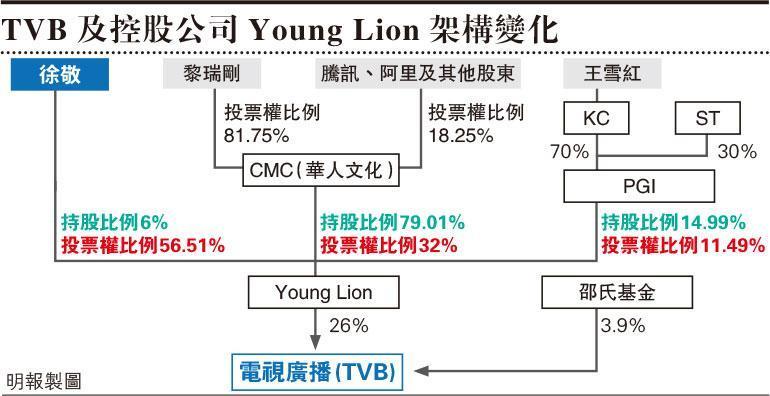 通訊局批准徐敬入股TVB Young Lion與王雪紅分開持股